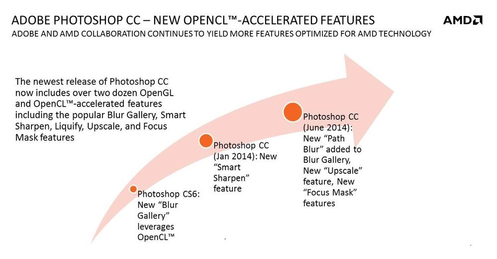 opencl in photoshop over time.jpg