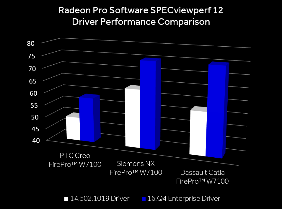Radeon Pro Software Enterprise Driver Performance Chart_955.png