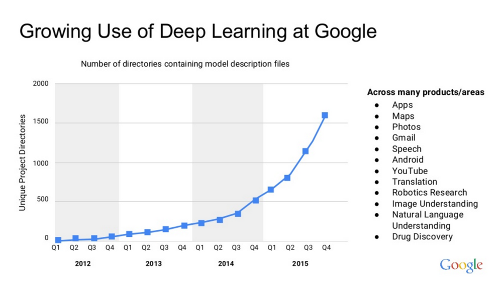 deep-learning-google-1-1244x700.png