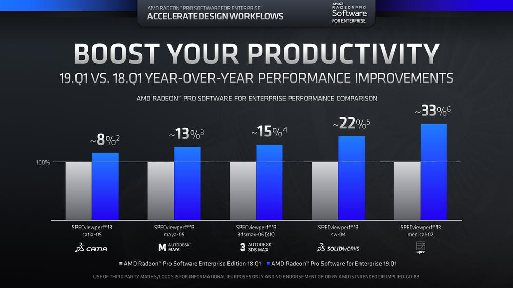 Radeon Pro Software for Enterprise 19.Q1 Year Over Year Performance v2_1920.jpg