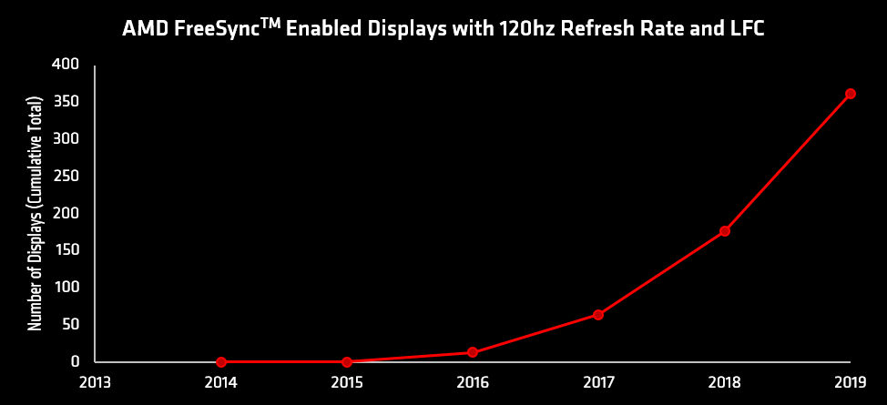 FreeSync Premium Displays Chart -Black.png