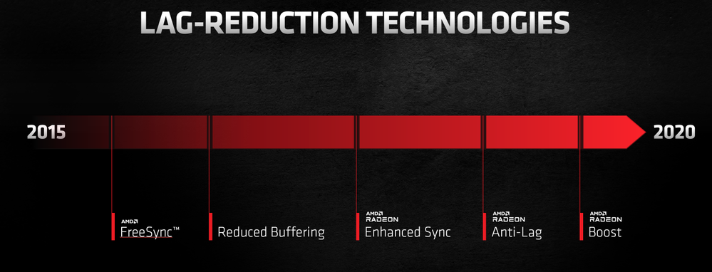 A brief history of lag-reducing features developed by AMD