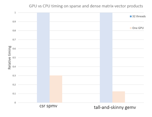 Speedup of sparse and dense matrix-vector multiplications with GPUs*