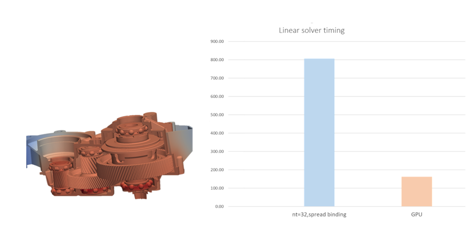 Altair AcuSolve CFD, built on a modern framework for GPU computing, was ported in less than a month to the open-source AMD ROCm™ platform using an AMD Radeon™ Pro VII graphics card*. Illustrations courtesy of Altair.