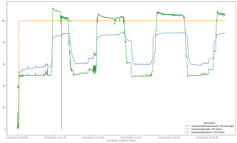 Load (orange)/Temp in °C (blue)/Power usage in Watt (green) - right up to a crash during prime95