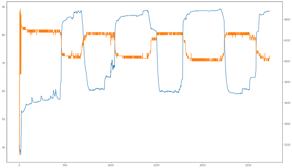 Temperature (blue) vs. Clock speed (orange) - for 1 core, but the others behave the same