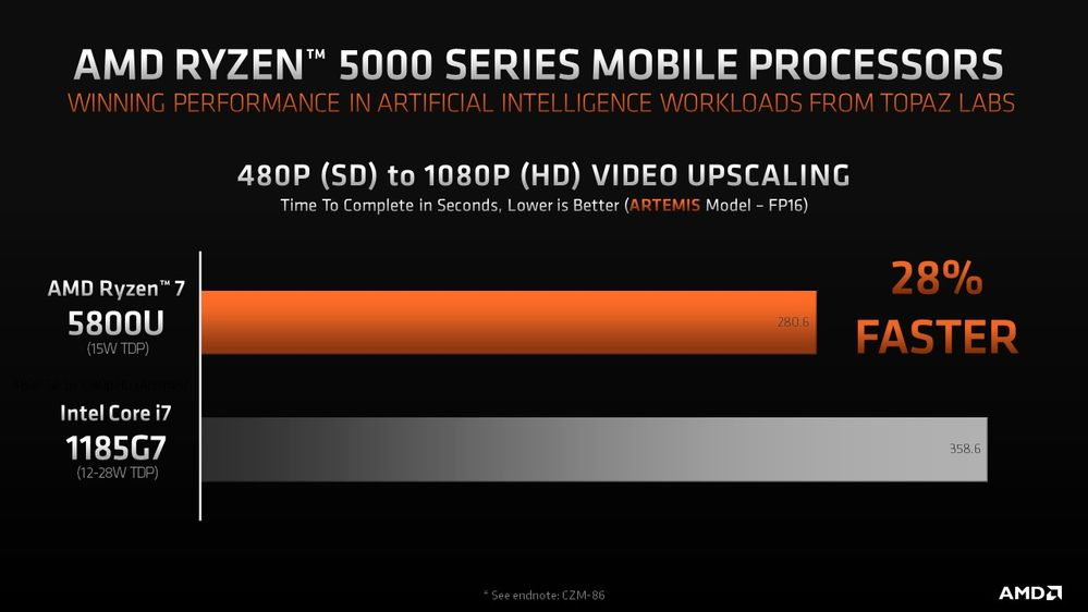 Benchmark: 480p to 1080p Video Scaling, Artemis model, FP16 precision